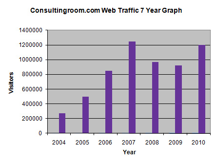 7 Year Consulting Room Traffic Statistics