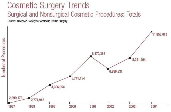 ASAPS 2004 Cosmetic Surgery Trends