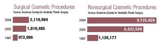 ASAPS 2004 Surgical and Non Surgical Trends