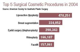 ASAPS 2004 Top 5 Surgical Cosmetic Procedures