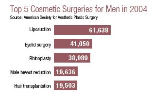 ASAPS 2004 Top 5 Cosmetic Procedures For Men