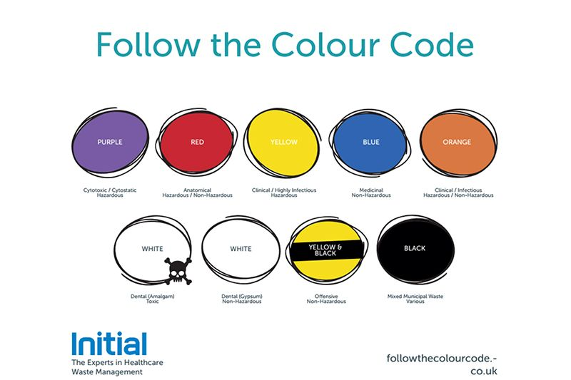 how to know the color code